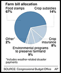 What farming problems do U.S farmers have?